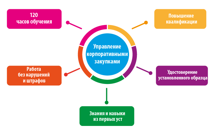 Организация закупок товаров, работ и услуг отдельными видами юридических лиц (120 часов) с изменениями от 01.07.2018