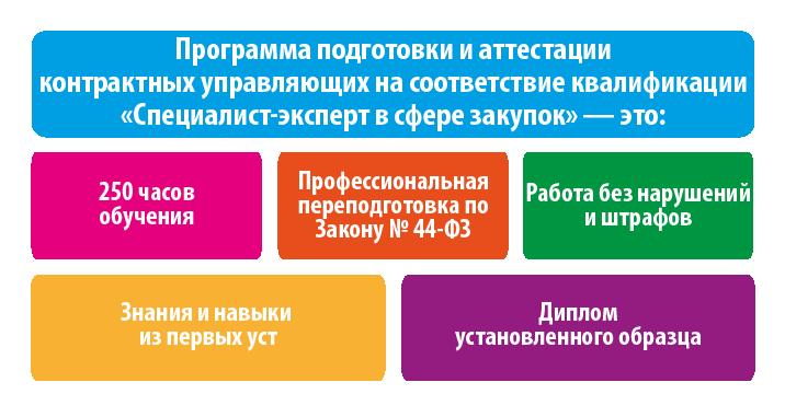 Подготовка и аттестация контрактных управляющих на соответствие квалификации специалист-эксперт в сфере закупок (250 часов) с изменениями от 01.07.2018