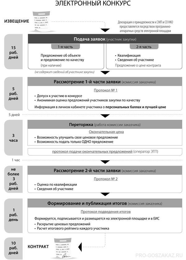 Этапы электронного конкурса