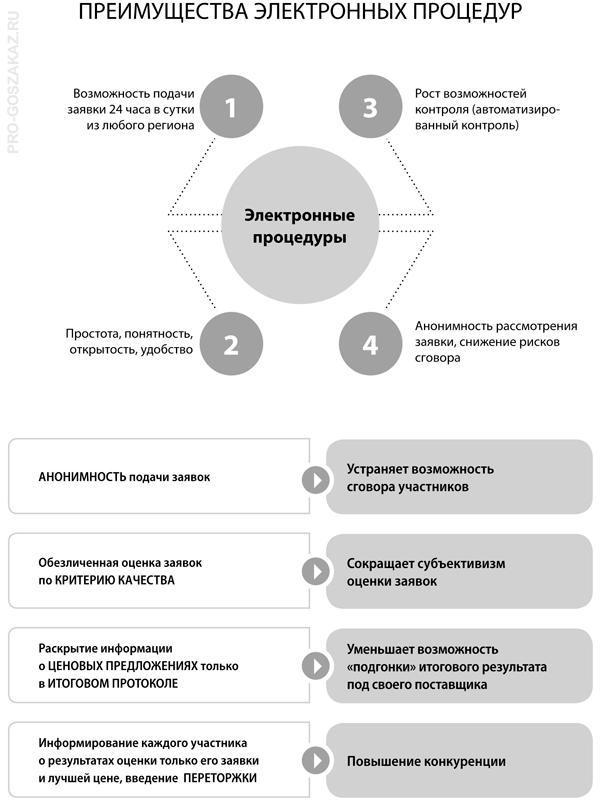 Электронные закупки: инфографика