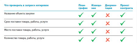 Как провести запрос котировок по 44 фз пошаговая инструкция