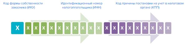 Идентификационный код закупки расшифровка