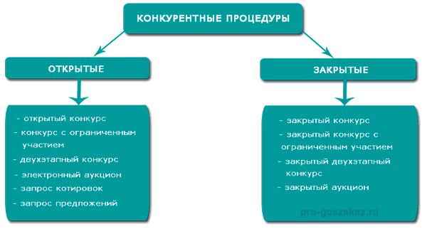 Обоснование выбора способа определения поставщика по 44 фз аукцион