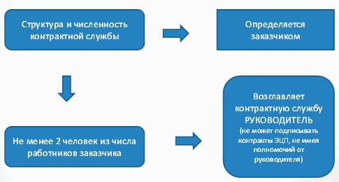 регламент работы контрактной службы по 44-фз образец