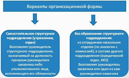 Должностные инструкции членов контрактной службы по 44-фз