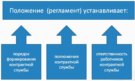 регламент контрактной службы образец