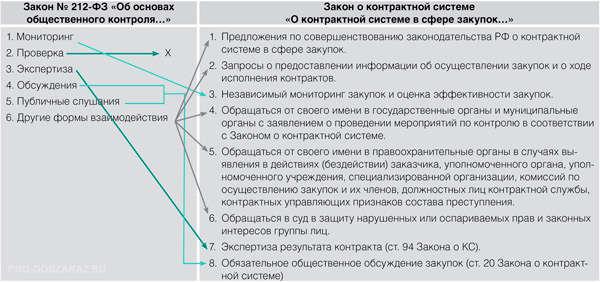 Источники регулирования общественного контроля в российском законодательстве