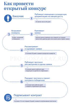 Схема действий заказчиков и участников в открытом конкурсе: инфографика
