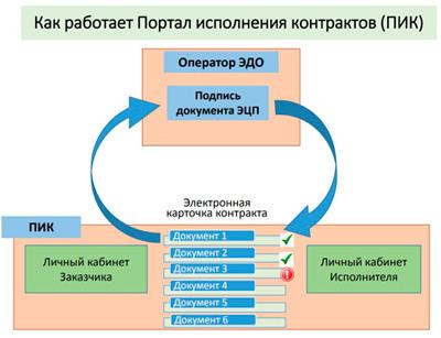 сколько занимает регистрация в еис golden one credit union direct deposit