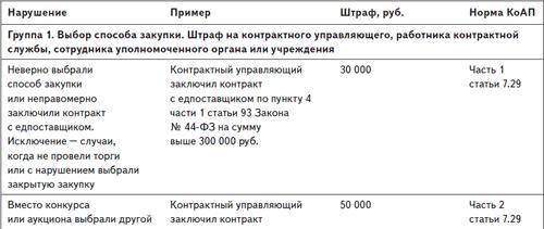 Законы о продаже недвижимости в россии