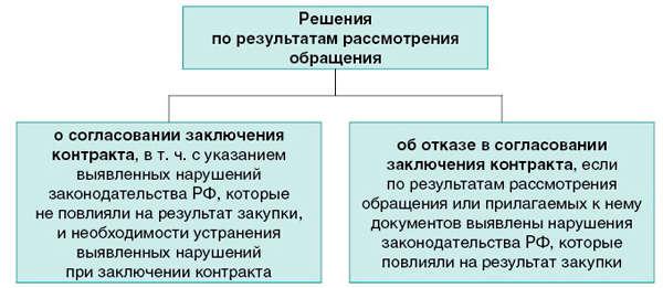 Письмо в фас о заключении контракта с единственным поставщиком образец
