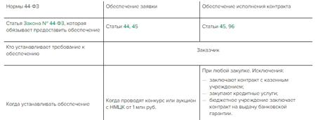 Срок действия банковской гарантии, предоставленной в качестве обеспечения заявки