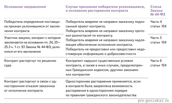 Договор юр услуг