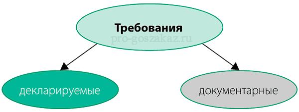 единые требования к участникам закупки 44-фз часть 1 статья 31