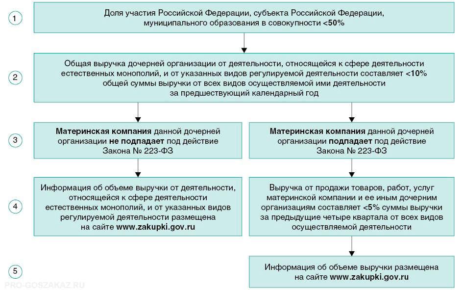 Как Внести Изменения В План Закупок По 223-Фз Пошаговая Инструкция