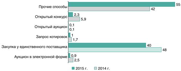 Итоги реализации Закона № 223-ФЗ в 2015 г.