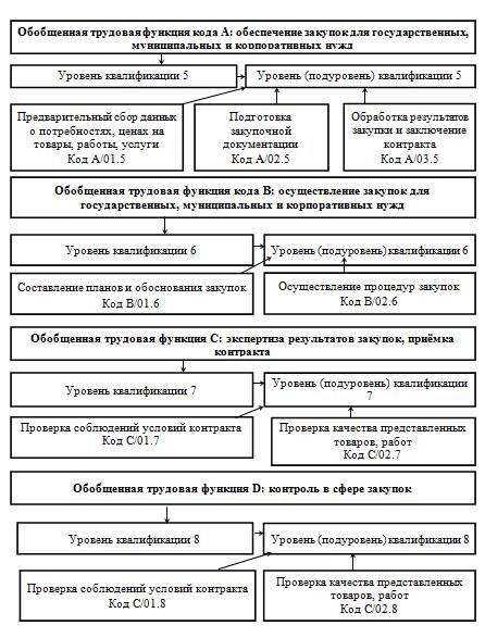 Структура трудовых функций профессионального стандарта специалиста в сфере закупок